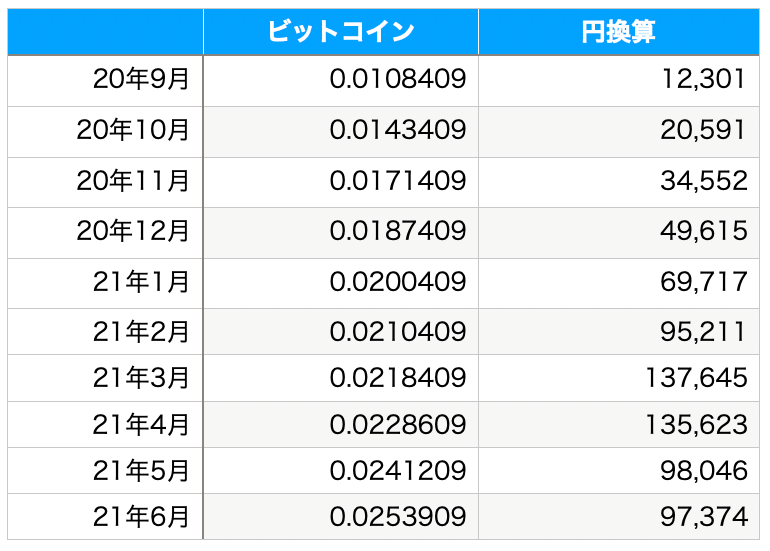 ビットコインの所持数と円換算