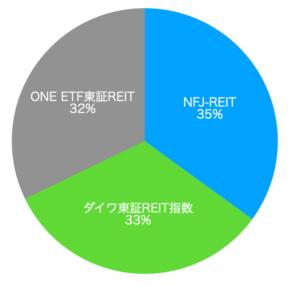 2021年末に目指す円グラフ